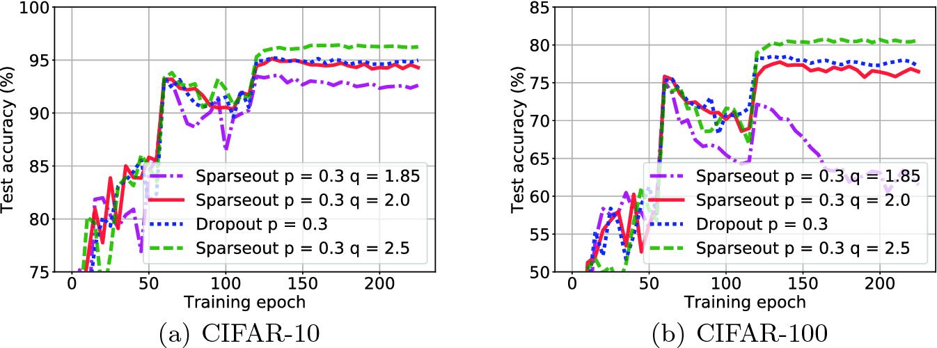 Sparseout: Controlling Sparsity in Deep Networks | SpringerLink