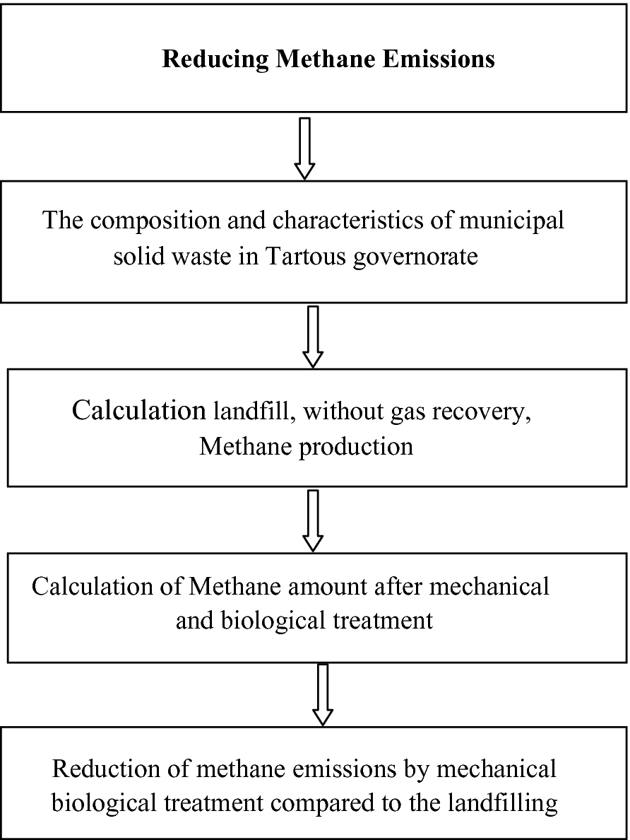 Reducing Methane Emissions from Municipal Solid Waste