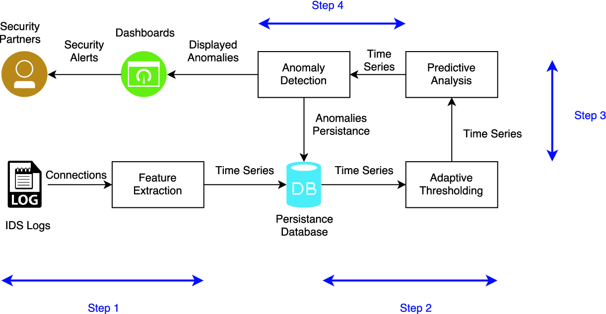 Daedalus: Network Anomaly Detection on IDS Stream Logs | SpringerLink