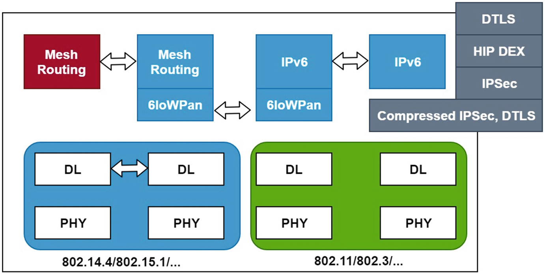 IoT Security   SpringerLink