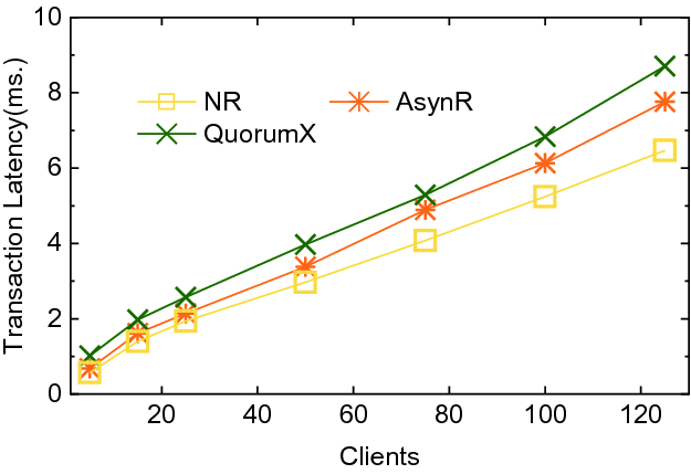 Fast Quorum-Based Log Replication and Replay for Fast Databases