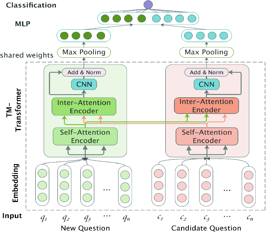Medical Question Retrieval Based on Siamese Neural Network and