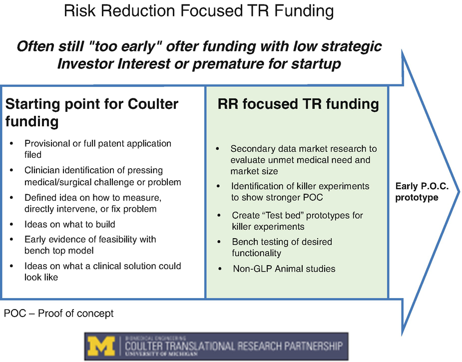 Funding Engineering/Surgical Partnerships to Accelerate