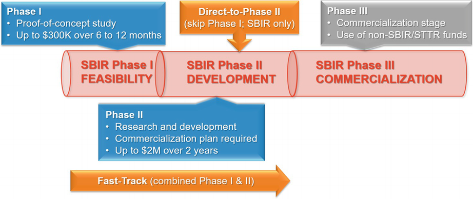 Engaging SBIR Resources for Development of Surgical