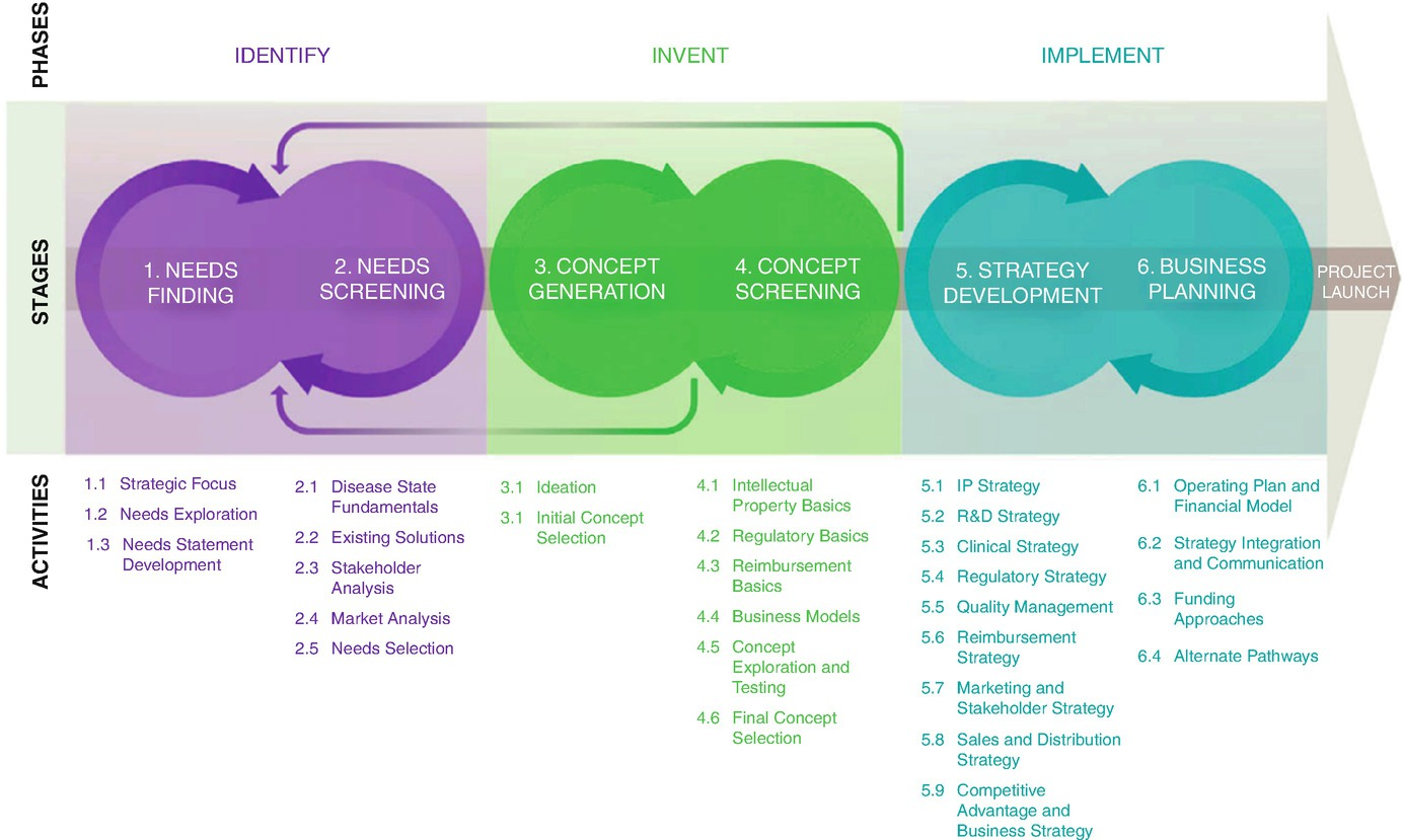 The Biodesign Model: Training Physician Innovators and