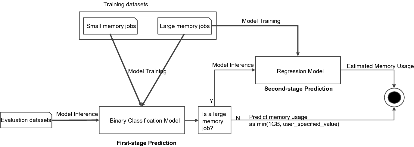 Practical Resource Usage Prediction Method for Large Memory
