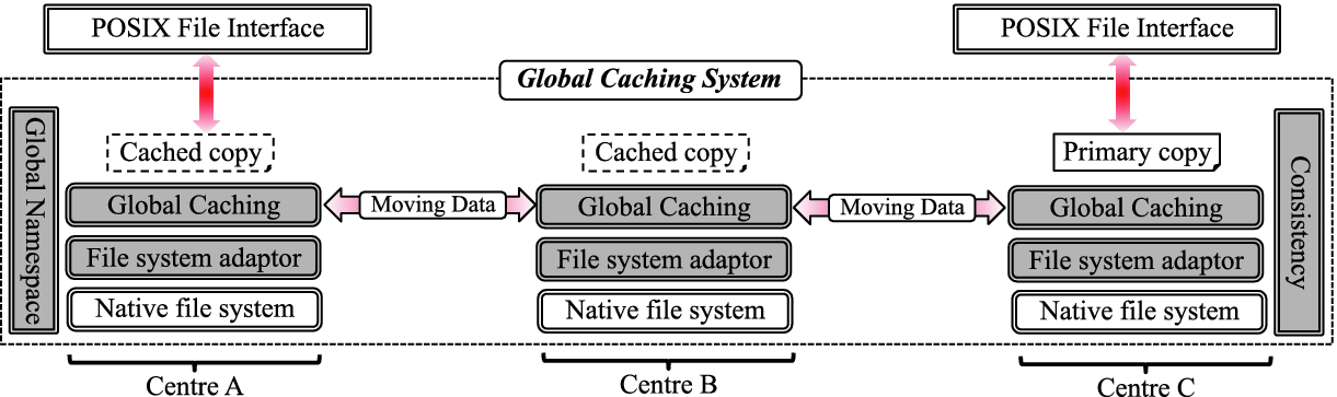 A Cache-Based Data Movement Infrastructure for On-demand