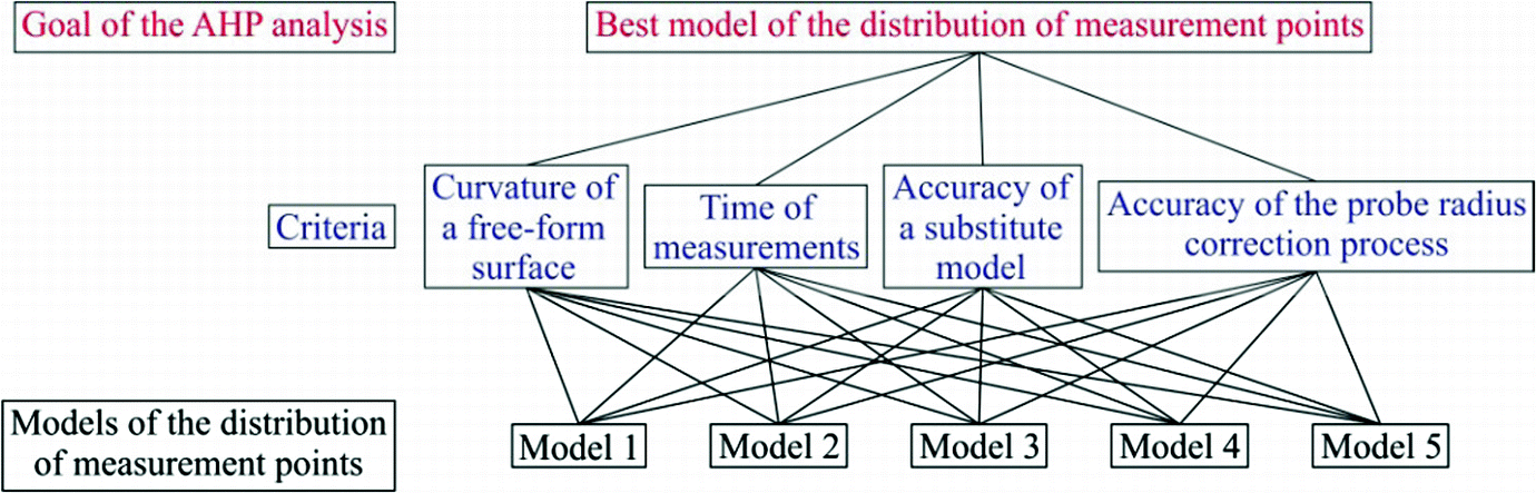 Optimal Prioritization of the Model of Distribution of Measurement