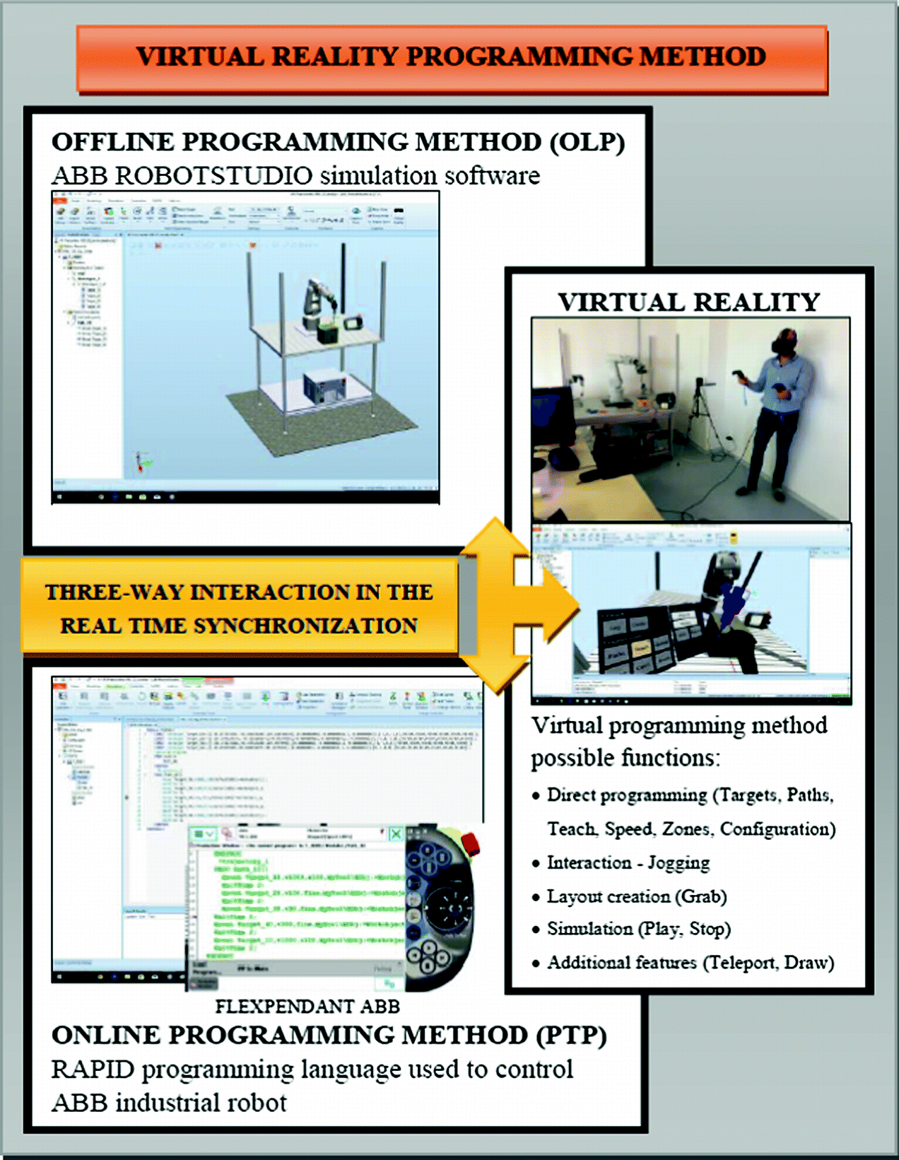 An Innovative Approach of Industrial Robot Programming Using Virtual