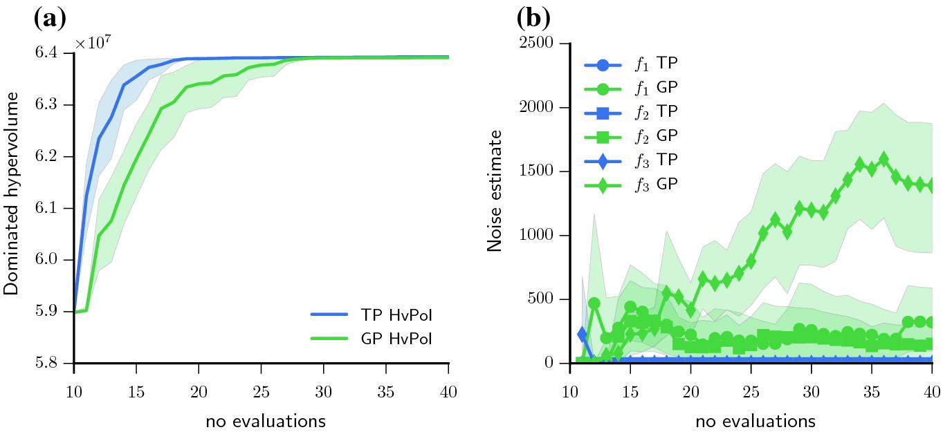 Multi-objective Bayesian Optimization for Engineering