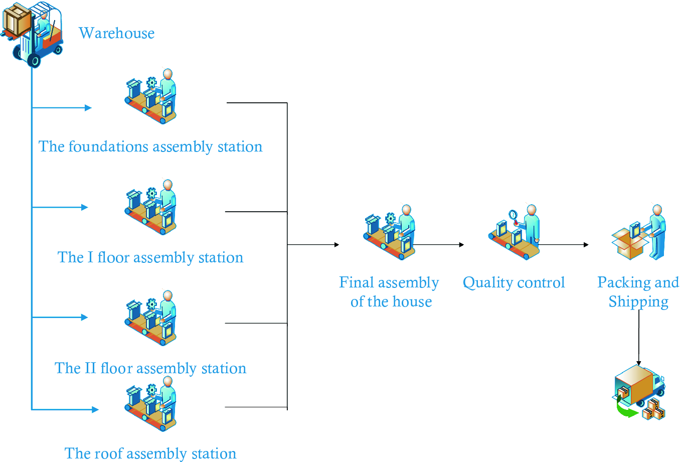 The Use of Simulation Games in Teaching Lean Manufacturing