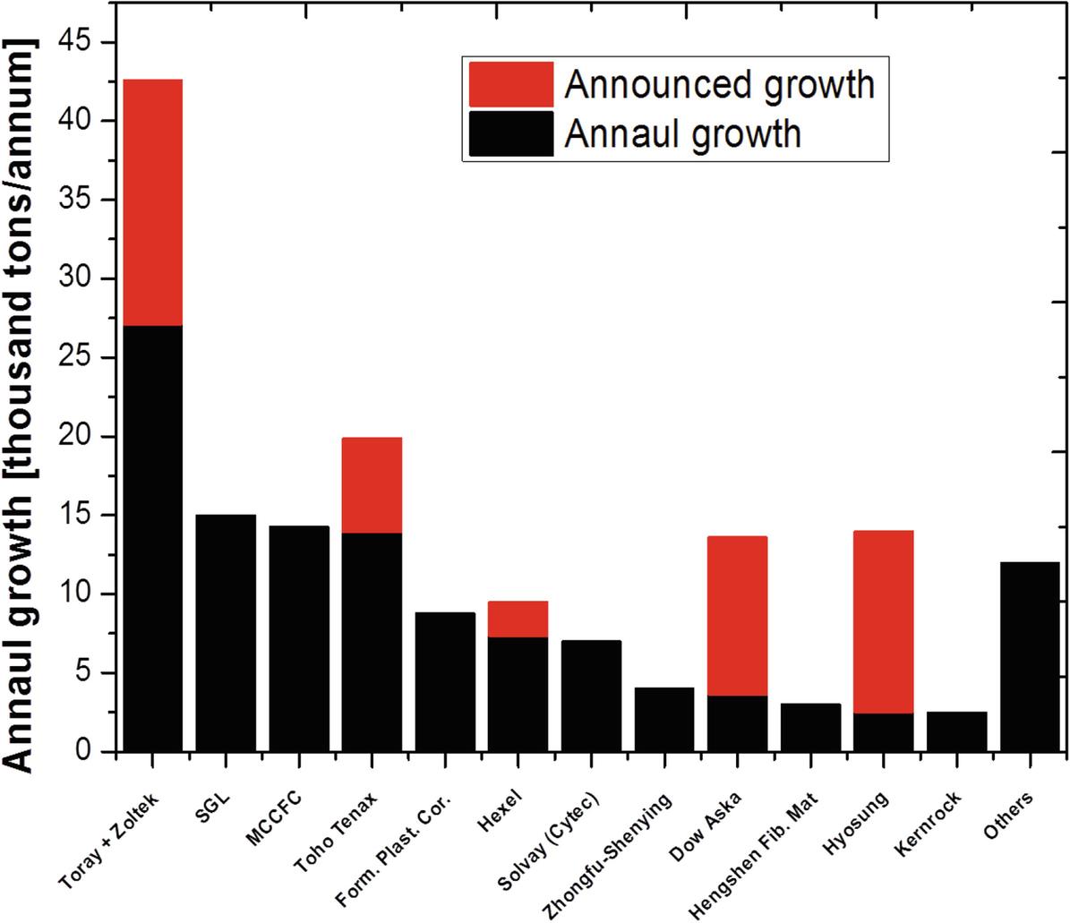 Lignin Carbon Fibres: Properties, Applications and Economic