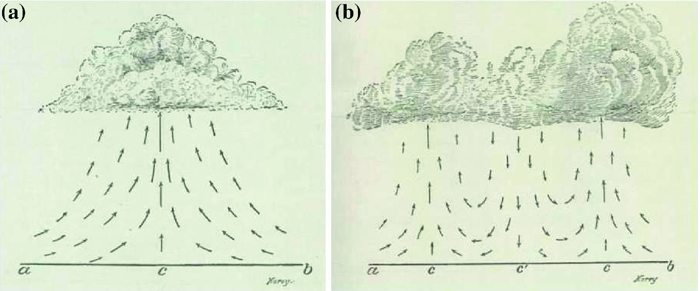 The New Culture of the Wind and Its Effects   SpringerLink