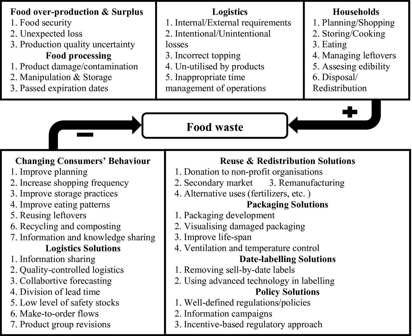 Value-Chain Wide Food Waste Management: A Systematic