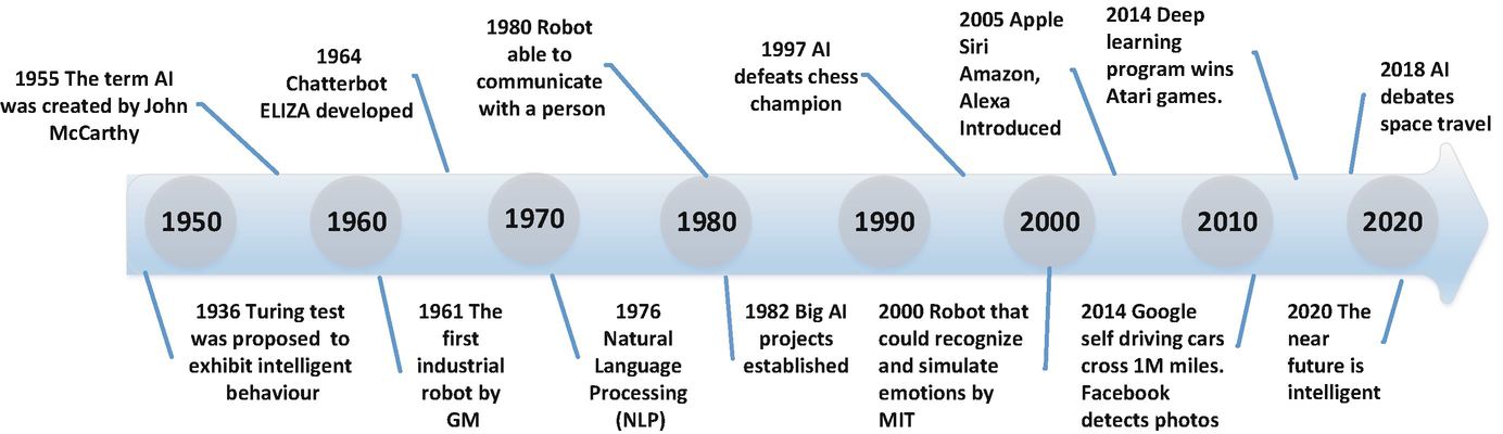 Artificial Intelligence and Internet of Things for