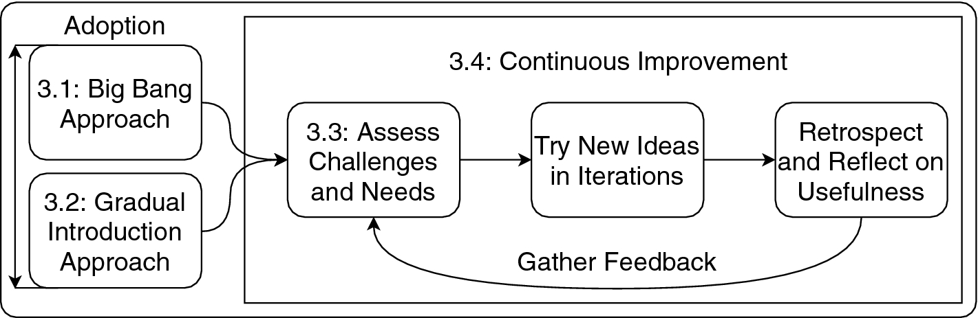 Agile Practices in Practice: Towards a Theory of Agile Adoption ...