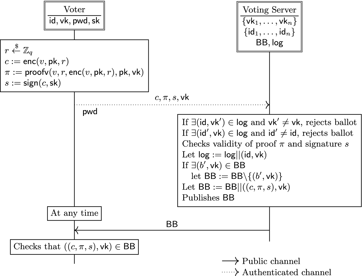 Belenios: A Simple Private and Verifiable Electronic Voting