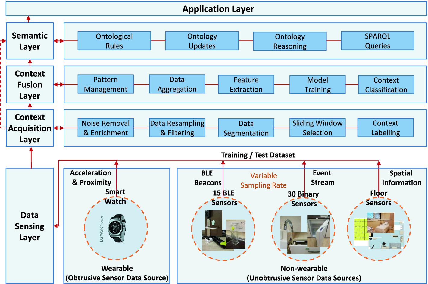 MMOU-AR: Multimodal Obtrusive and Unobtrusive Activity Recognition ...