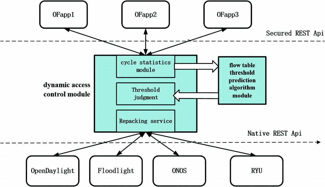 SDN Dynamic Access Control Scheme Based on Prediction | SpringerLink