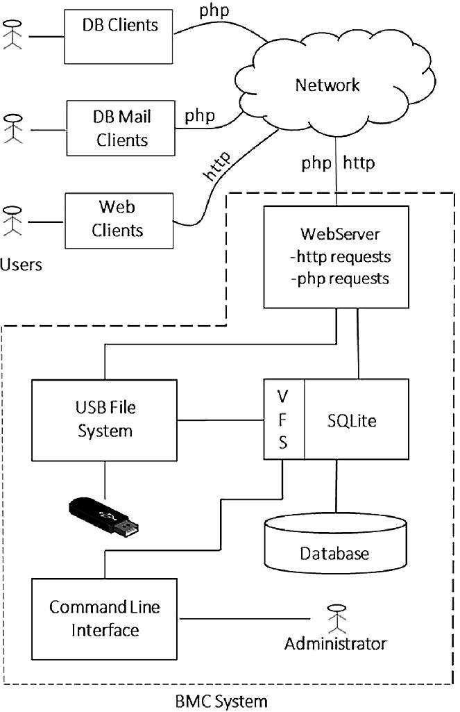 A Novel SQLite-Based Bare PC Email Server | SpringerLink