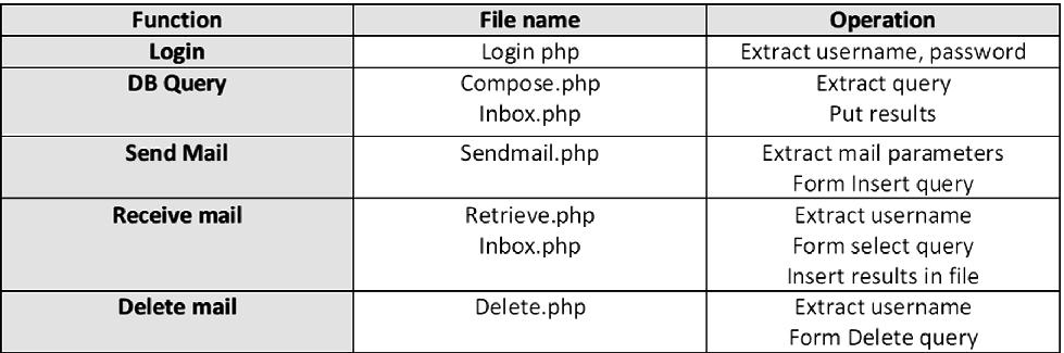 A Novel SQLite-Based Bare PC Email Server   SpringerLink