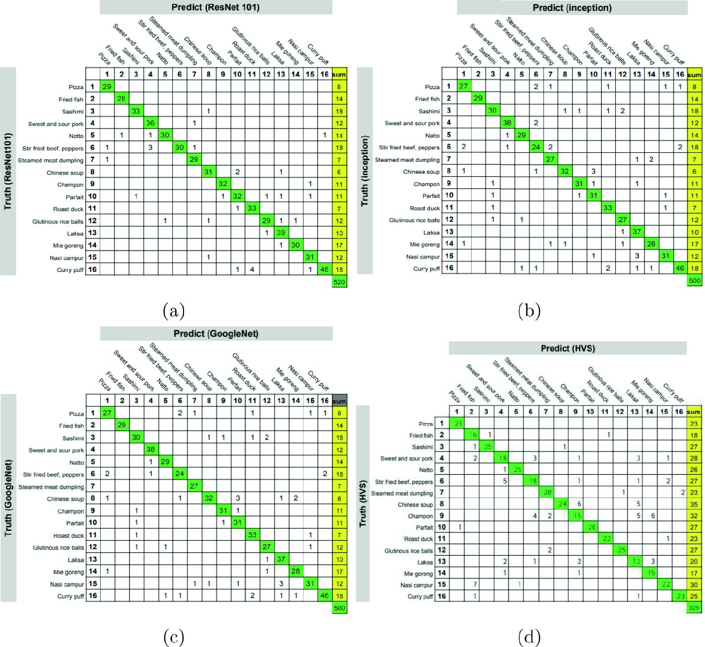 Comparison Study on Convolution Neural Networks (CNNs) vs  Human