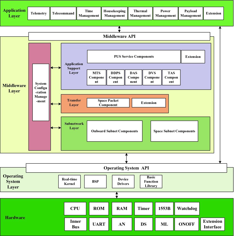 Integration Design of IPv6 and Time-Triggered Ethernet on