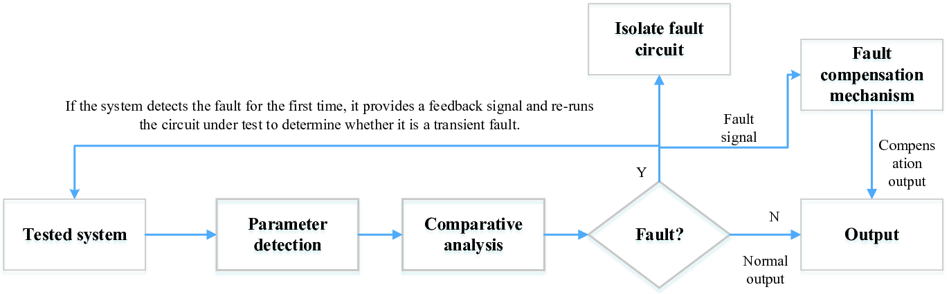 Real-Time System Fault-Tolerant Scheme Based on Improved Chaotic