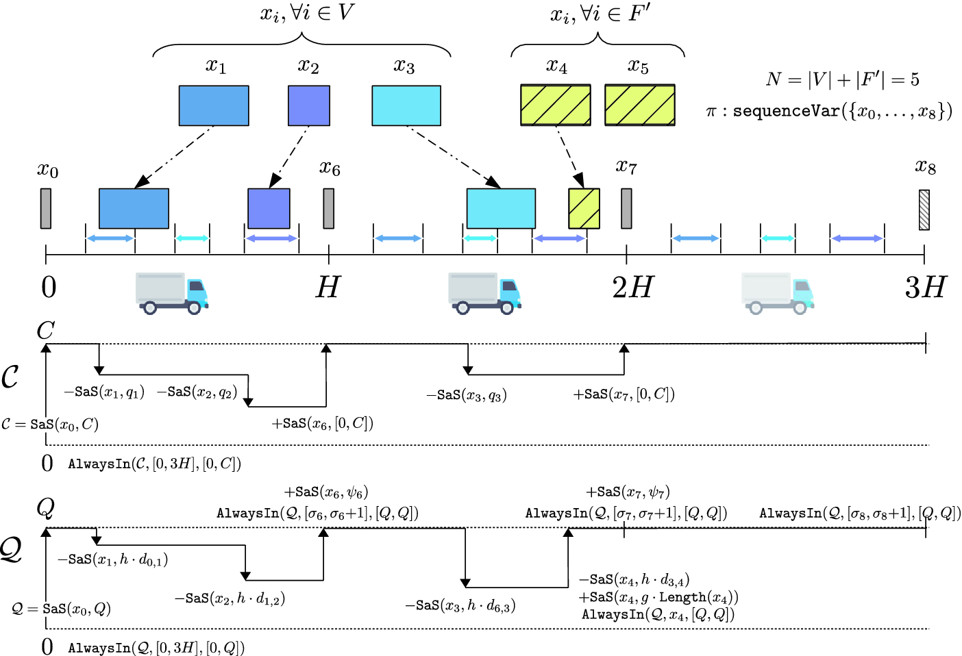 A Constraint Programming Approach to Electric Vehicle