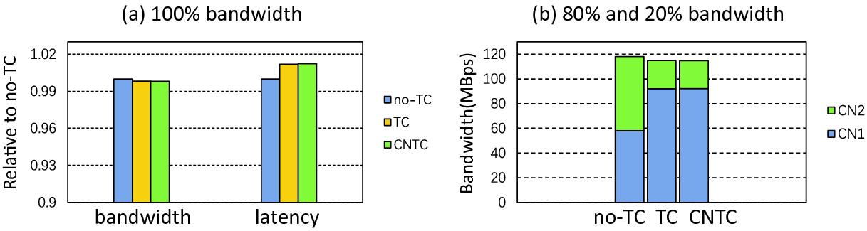 CNTC: A Container Aware Network Traffic Control Framework | SpringerLink