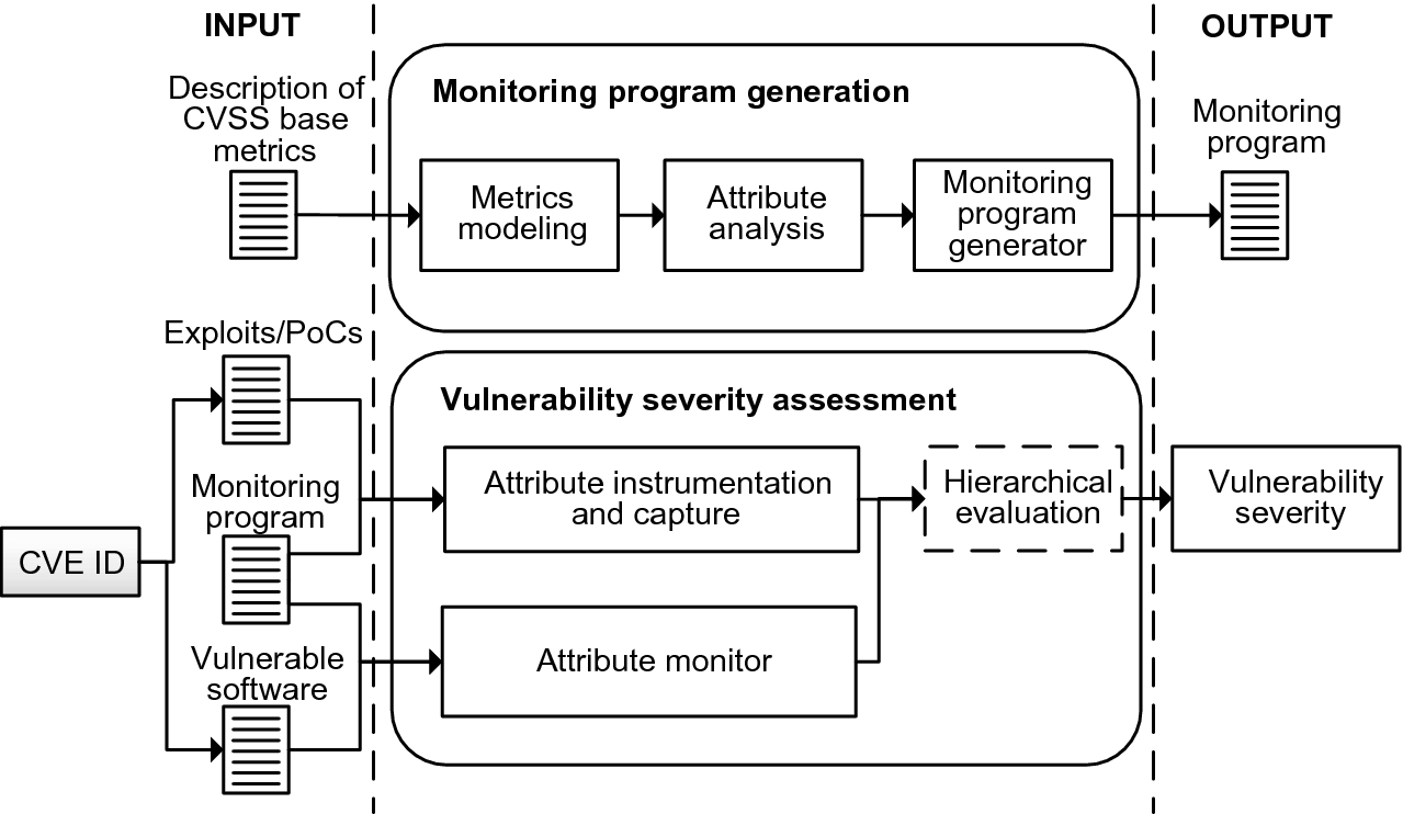 AutoCVSS: An Approach for Automatic Assessment of