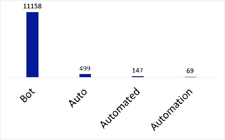 On Twitter Bots Behaving Badly: Empirical Study of Code