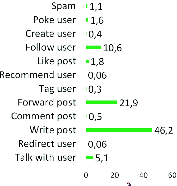 On Twitter Bots Behaving Badly: Empirical Study of Code Patterns on