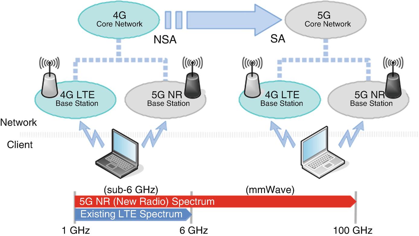 The Evolving 5G Landscape | SpringerLink