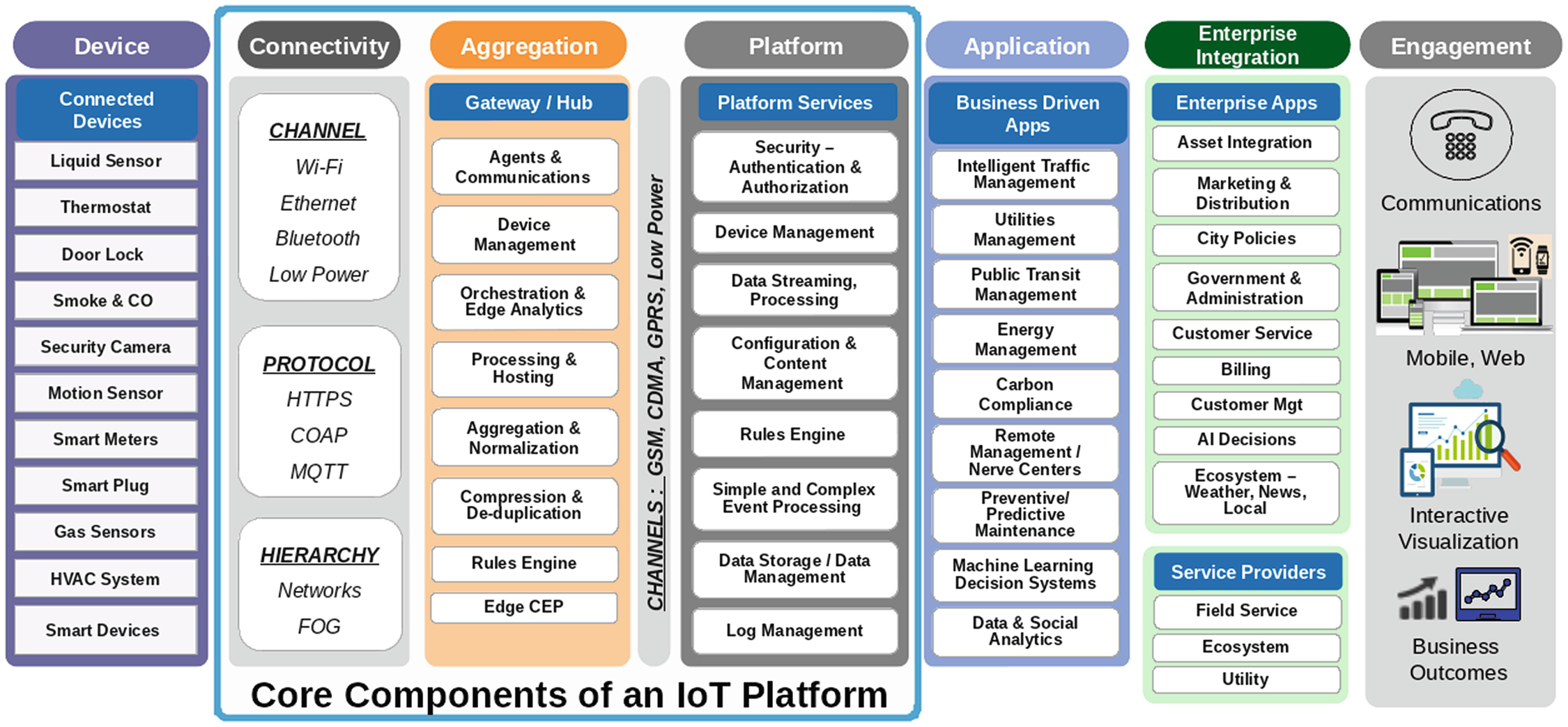 Architecting IOT for Smart Cities | SpringerLink