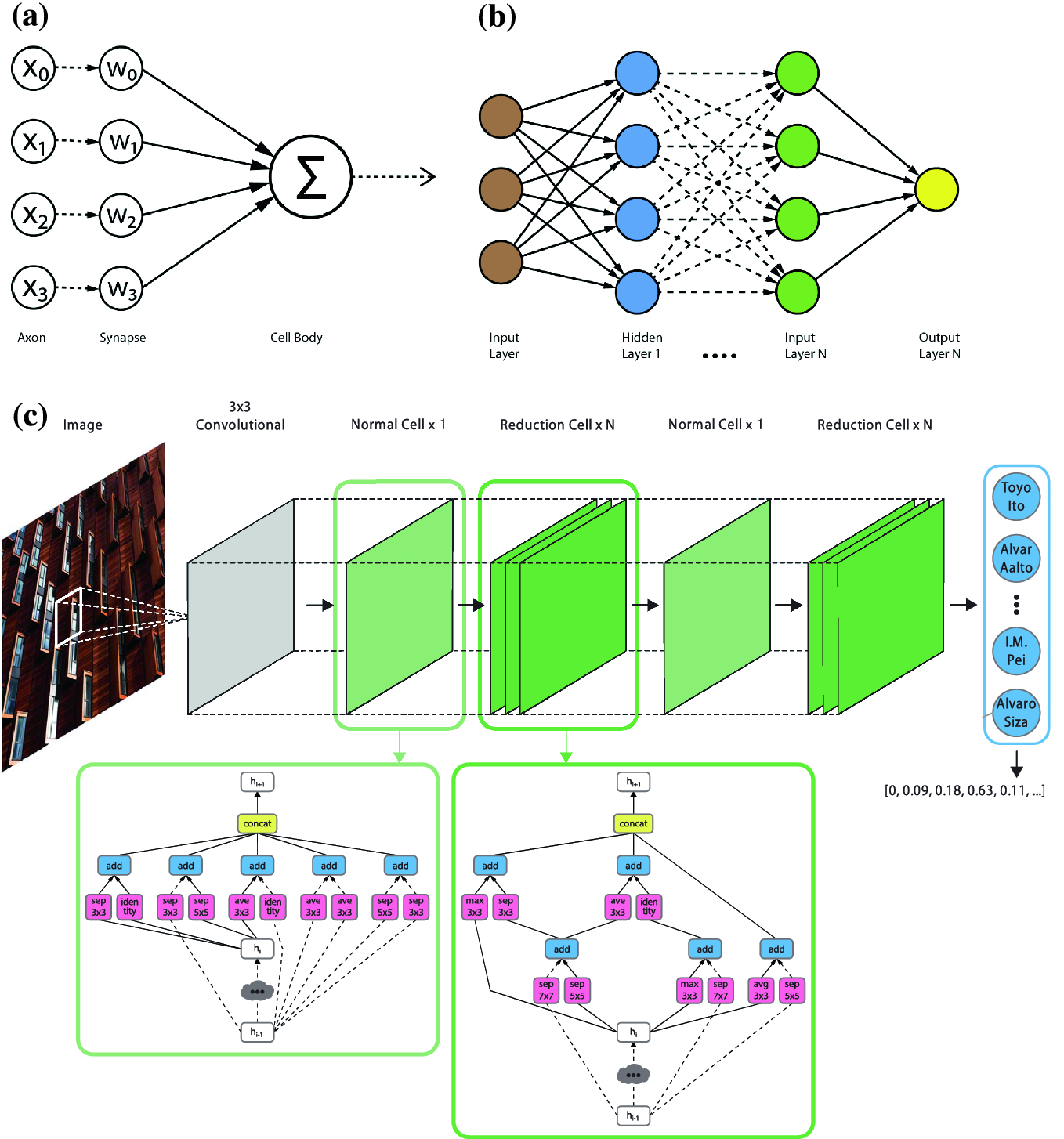 Deep Learning Architect: Classification for Architectural Design