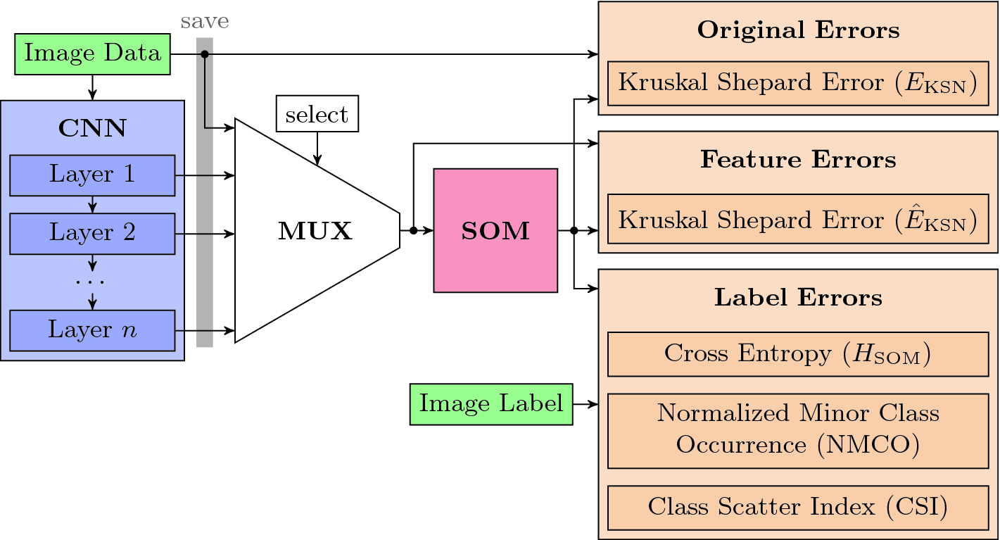 Self-Organizing Maps with Convolutional Layers | SpringerLink
