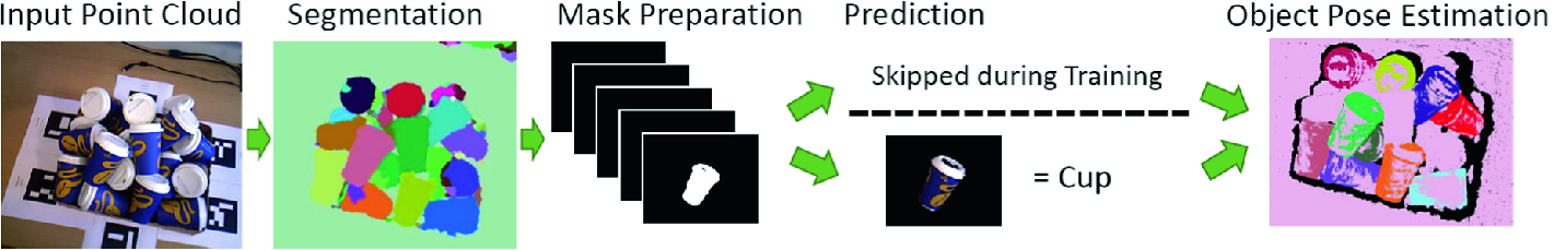 Learning to Predict 2D Object Instances by Applying Model