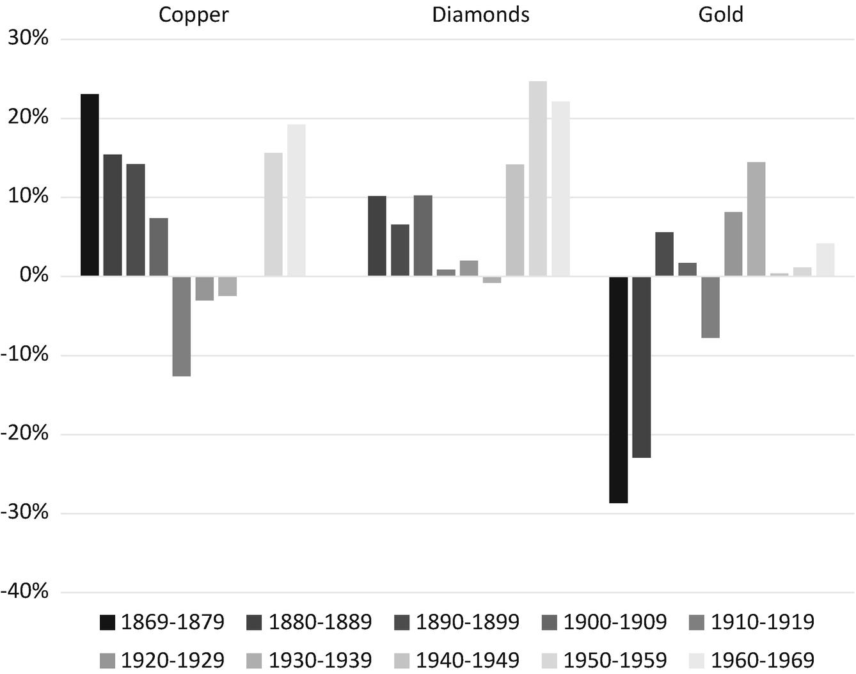 African Mining in Global Comparison | SpringerLink