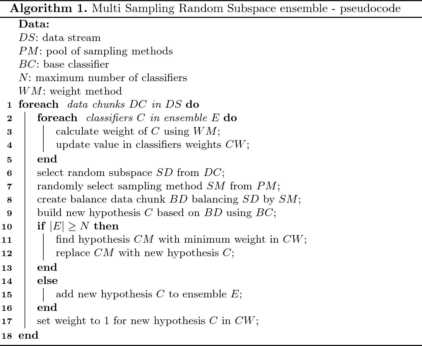 Multi Sampling Random Subspace Ensemble for Imbalanced Data Stream
