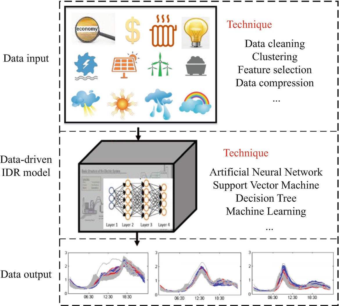 Integrated Demand Response in the Multi-Energy System | SpringerLink