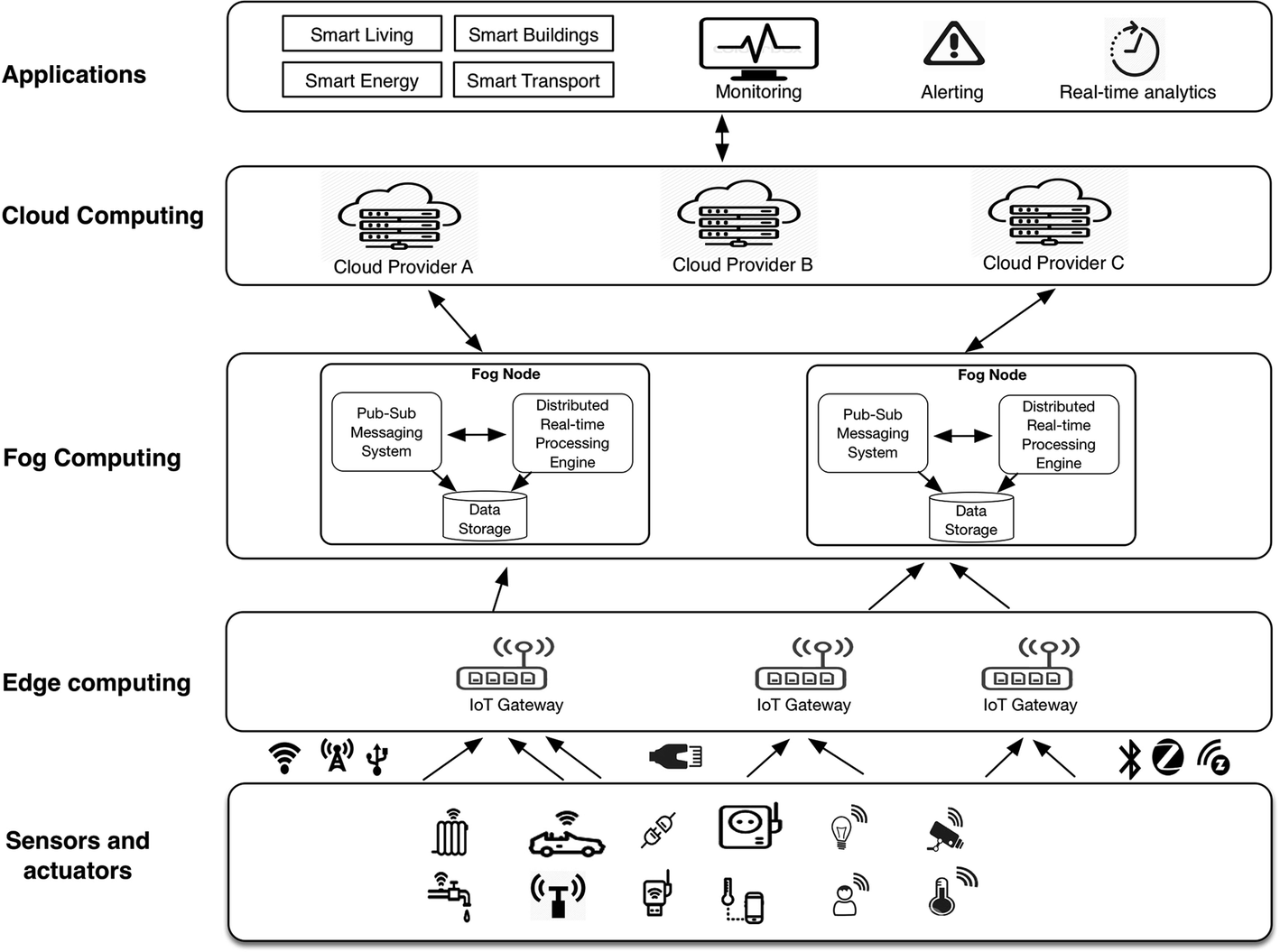 A Fog Node Architecture for Real-Time Processing of Urban