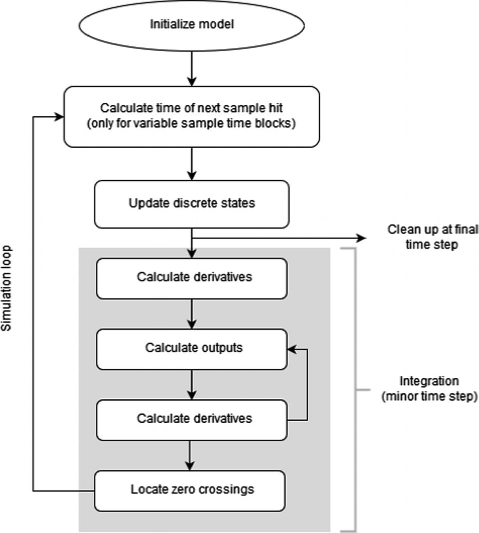 A Simulink Network Communication   SpringerLink