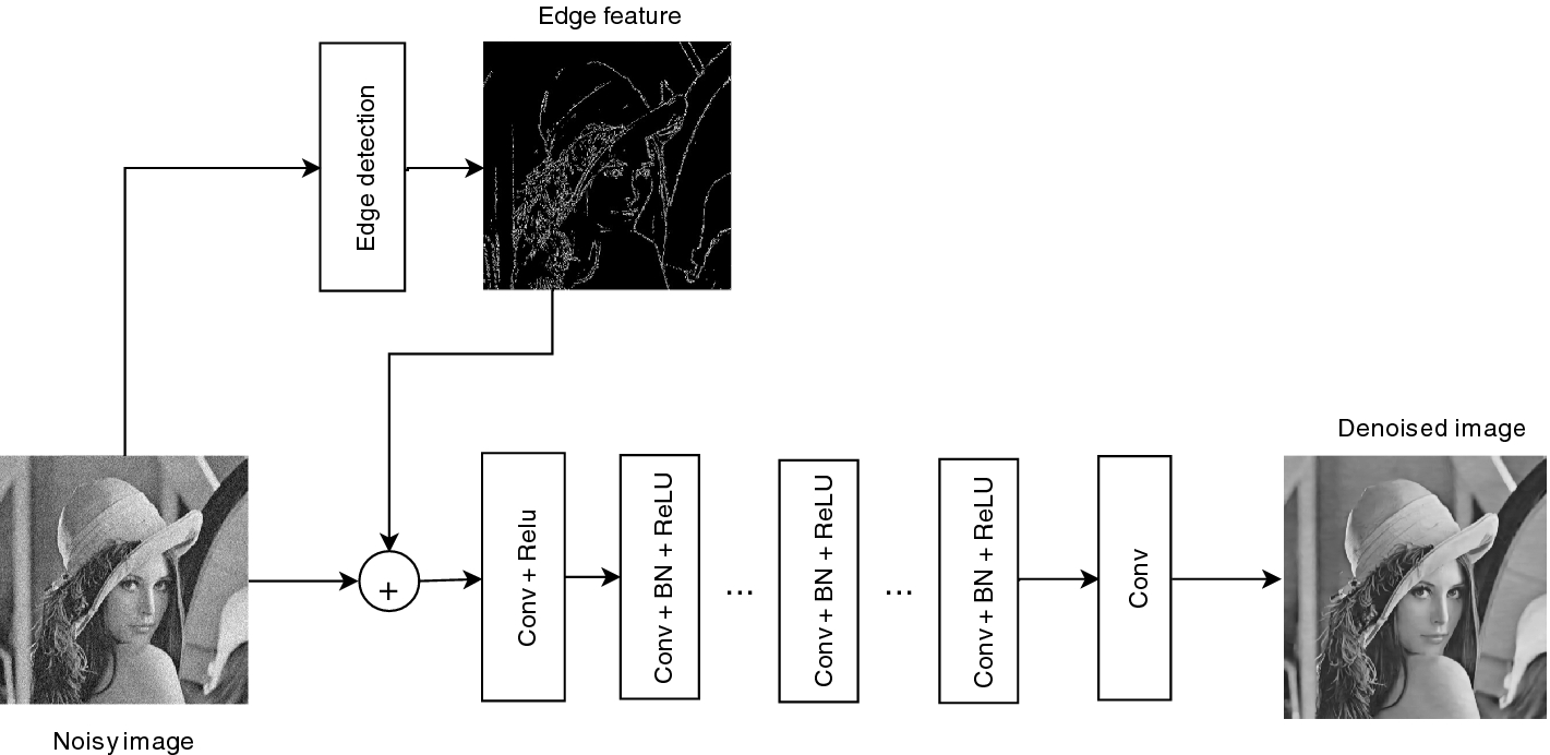 Deep Convolutional Neural Network with Edge Feature for