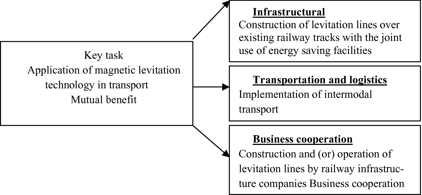 International Energy Strategies Projects of Magnetic Levitation