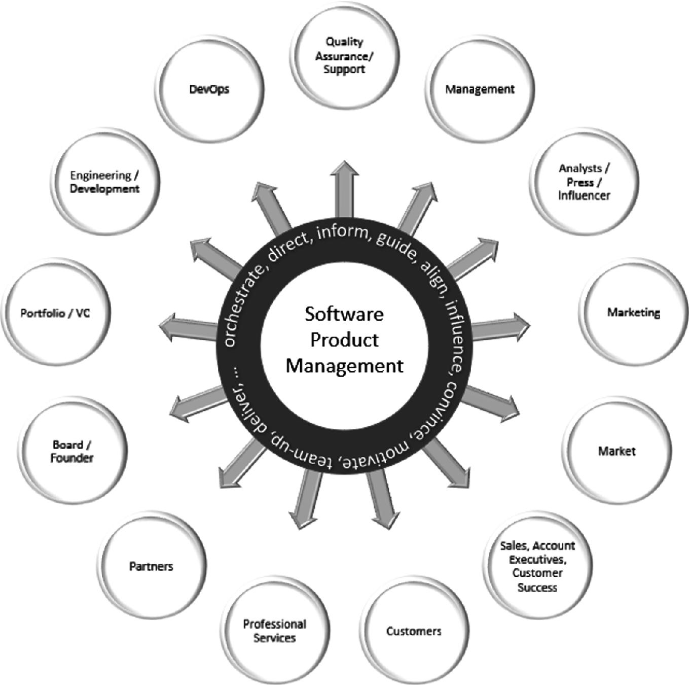 Software Product Management Fundamentals | SpringerLink