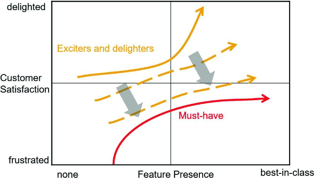 Product Development | SpringerLink