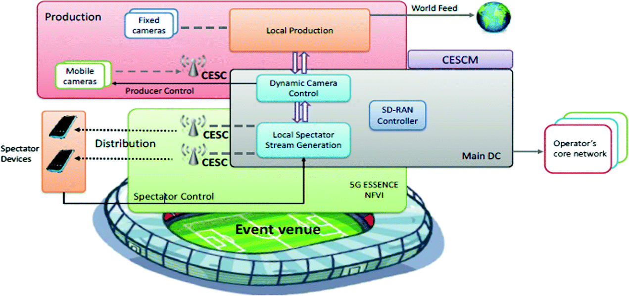 A Cloud-Based Architecture for Video Services in Crowd Events