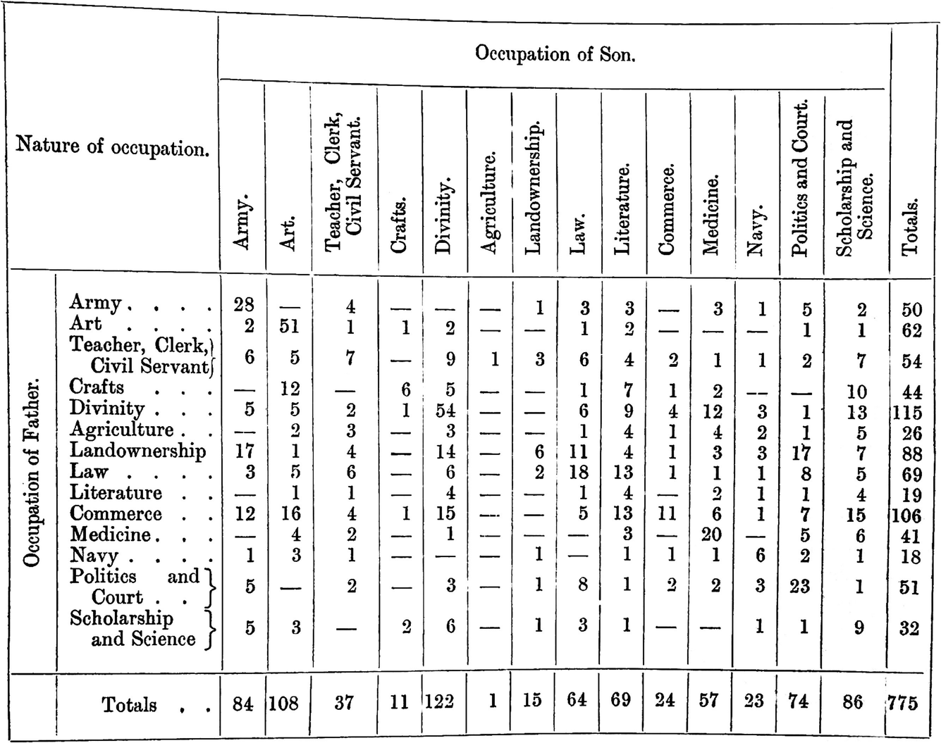 Sociology and Statistics in Britain: The Strange History of