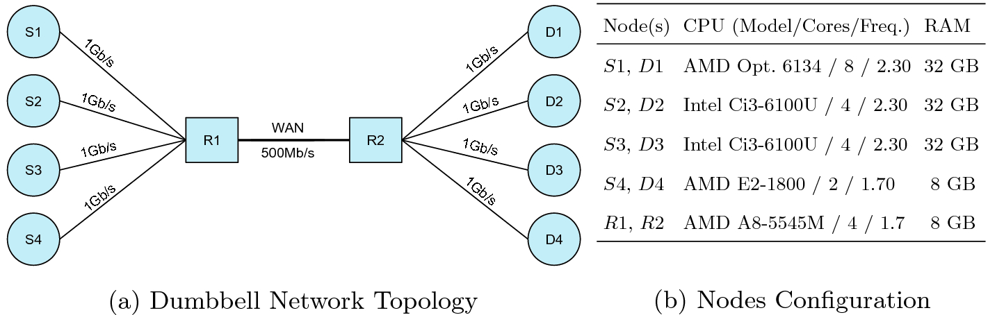 Machine-Learned Classifiers for Protocol Selection on a